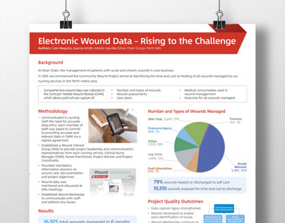 Electronic Wound Data poster