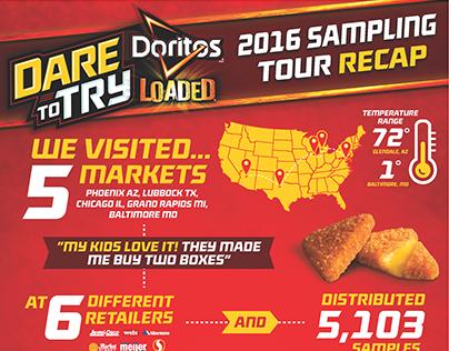 Doritos Dare to Try Infographic