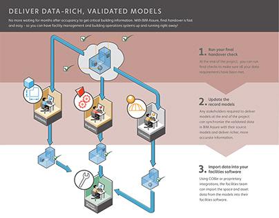 Building Information Management Software/ Sales Diagram