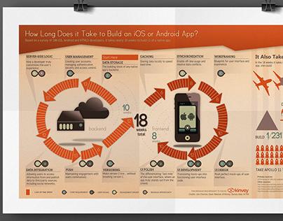 Kinvey Infographics