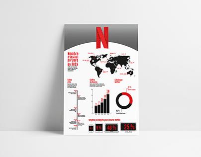Netflix - Affiche Infographique