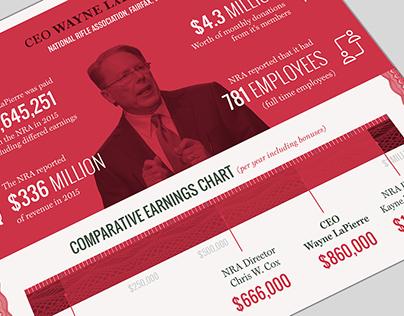 Profiteering Nonprofits