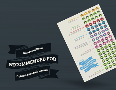 INFOGRAPHIC - # of Users Recommended for Research