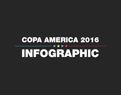 Copa America 2016 Infographic