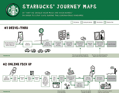 Starbucks - Service exploration