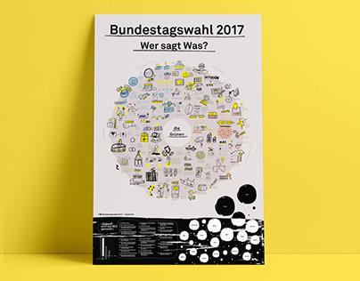 Bundestagswahl 2017 Illustriert - Wer sagt Was?