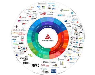 Startups Ecosystem Map