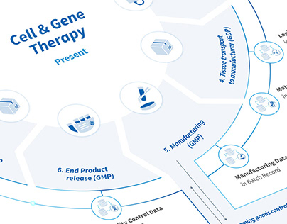 Inforgraphics Cell & Gene Therapy today/future