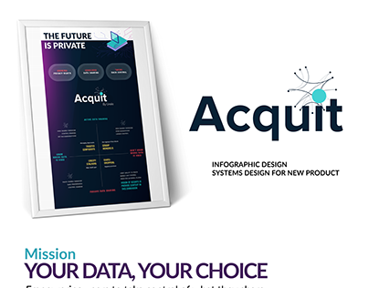 Acquit Systems design – Infographic