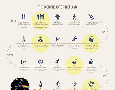 The Rocky Ride to Pink Floyd - Infographic Project