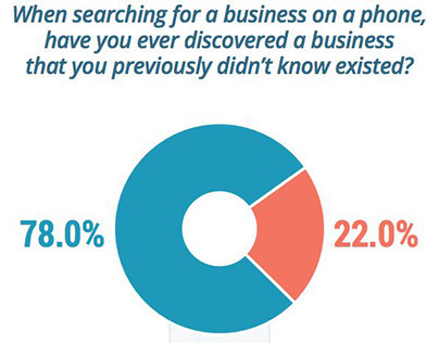 Mobile Statistics Every Business Owner Needs to Know