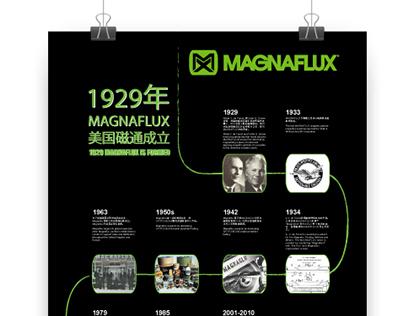 Magnaflux History Poster
