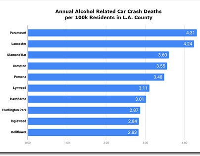 Los Angeles Drinking and Driving Rates