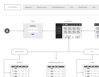 UX/UI: Site Architecture/User Flow
