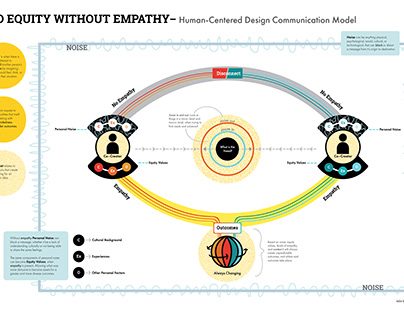 No Equity Without Empathy