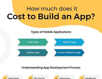 Cost to Create an App
