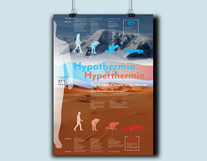 Hypothermia Vs Hyperthermia