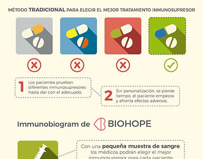 Infographics - medical treatment