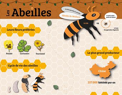 Abeilles - Affiche infographique