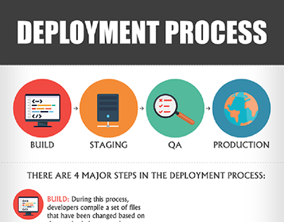 Deployment Process Infographic
