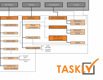 Taskly Site Map