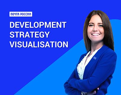 Development strategy visualization
