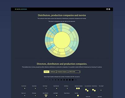 Data visualisation Movies