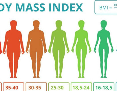Công cụ tính chỉ số khối cơ thể (BMI)