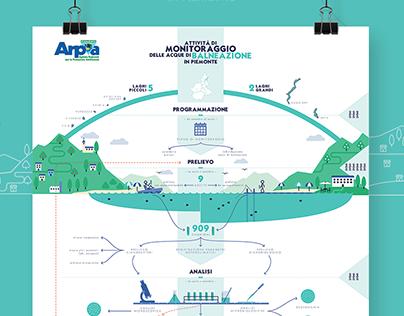 Monitoraggio delle acque di balneazione - ARPA Piemonte