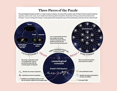 The Cosmological Constant