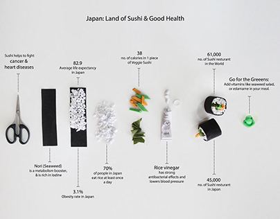 Infographic On Sushi In Japan