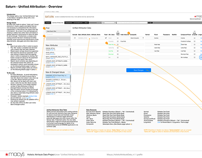 Macy's // Omnichannel Tools - Unified Attribution Data