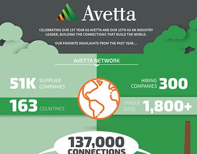 Avetta Anniversary Infographic