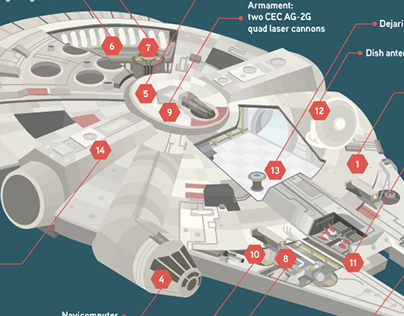 How much would it cost to build the Millennium Falcon