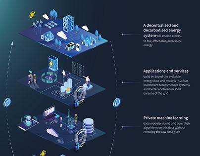 Bringing Blockchain to the energy market - NEOKII