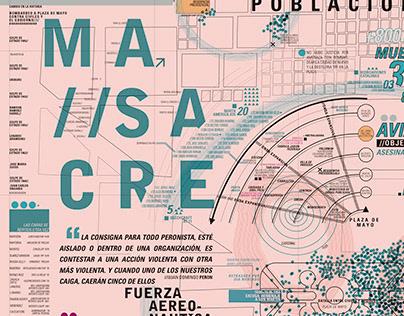 Esquemática-Cartografía, Bombardeo a Plaza de Mayo 1955