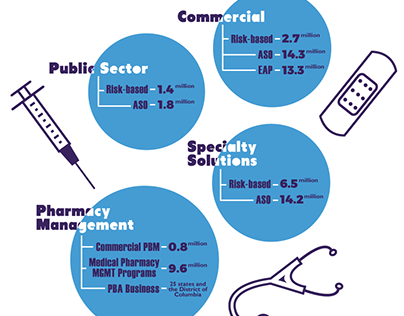 Healthcare Coverage Infographic