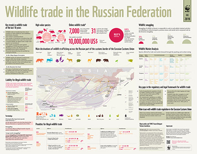 Wildlife trade in the Russian Federation