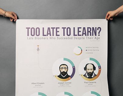 Too Late To Learn - Late Bloomers Infographic