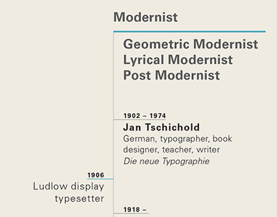 Timeline of Typeface Design