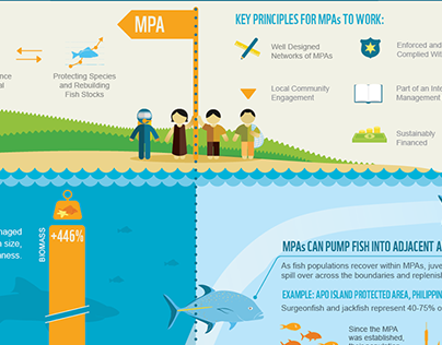 Building the case for marine protected areas