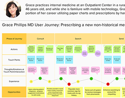 UX Mapping for Medications