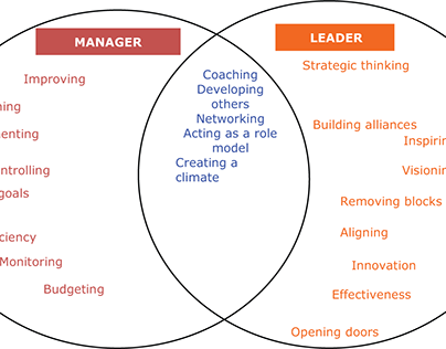 Important facts about Leadership and Management