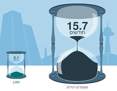 LHH infographics