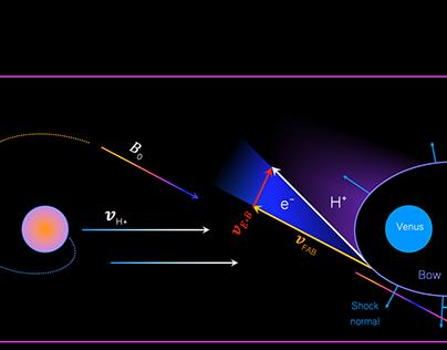 Space physics plasma wave illustrative diagrams