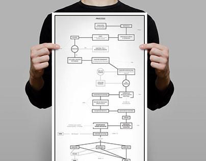 Design Fluxograma
