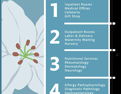 Homeopathic Hospital - Signage