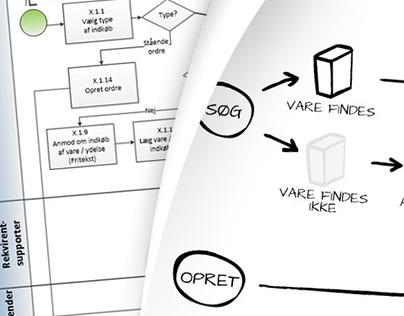 Forenkling af procestegning