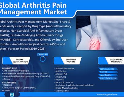 Global Arthritis Pain Management Market Size