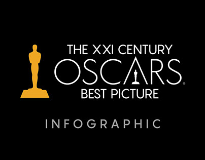 Oscars winners for Best Picture infographic